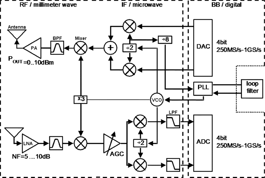60-GHz mm-wave space communications transceiver block