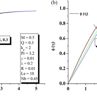 (PDF) Effect of Chemical Reaction on MHD Boundary Layer