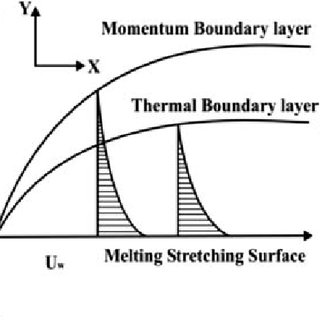 (PDF) Suspended Particle Effect on Slip Flow and Melting