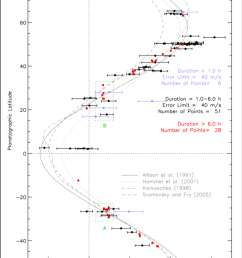 wind speeds in m s as a function of latitude on uranus  [ 850 x 1140 Pixel ]
