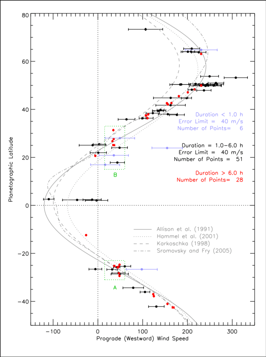 hight resolution of wind speeds in m s as a function of latitude on uranus