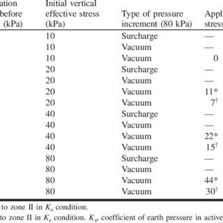 (PDF) Final state of soils under vacuum preloading