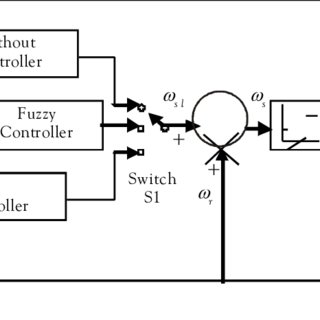 Block Diagram of Closed Loop Speed Control with Volts