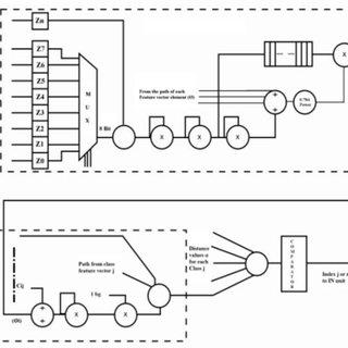 2: The basic image compression/decompression model