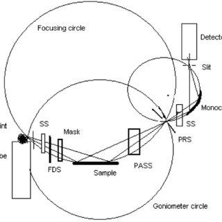 Geometry of Bragg-Brentano parafocusing optics of X' Pert