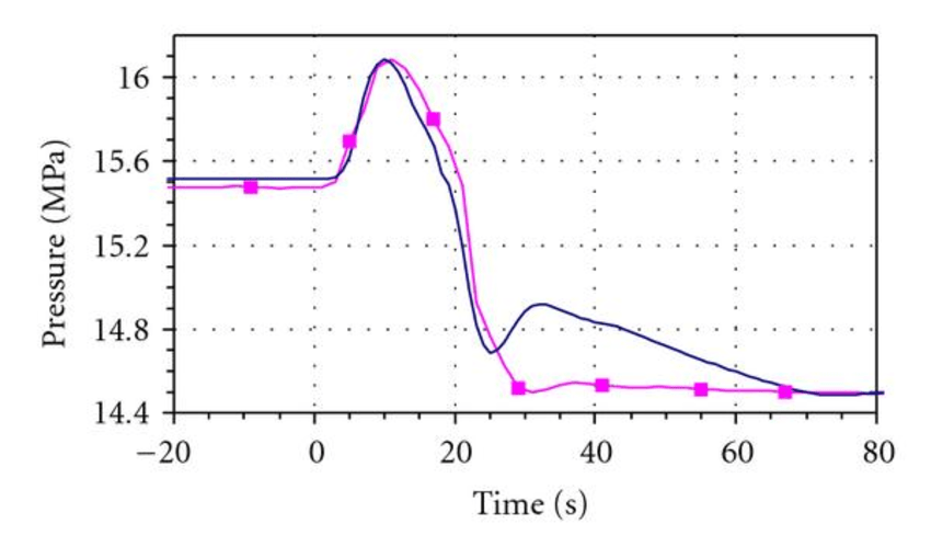 Transient with reactor trip—short term: (a) core power, (b