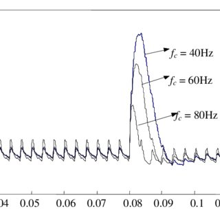 (PDF) Fuzzy Hysteresis Control and Parameter Optimization