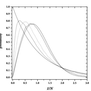 Typical crossover of the level-spacing distribution from
