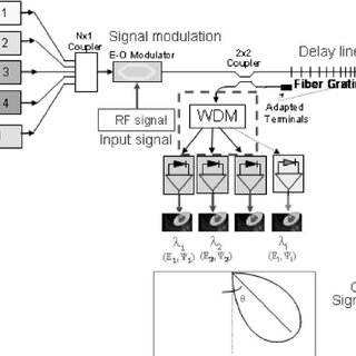 (Above) Typical signal processing configuration in an MTI
