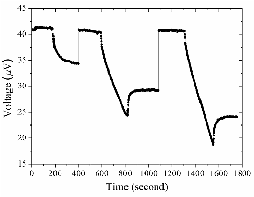 Real-time profile of PHR sensor under an applied magnetic