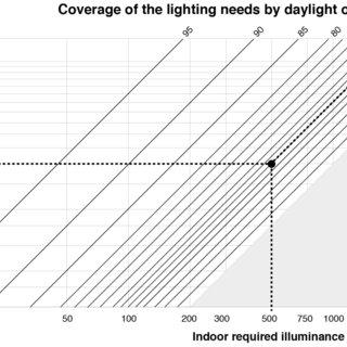 Dynamic Daylight Autonomy for the refurbished case-study