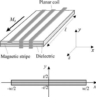Top: A planar solenoid built from a planar coil enclosing
