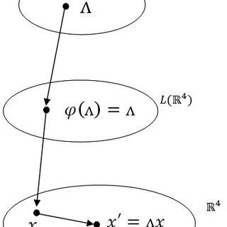 (PDF) Transformações de Galileu e de Lorentz: Um estudo