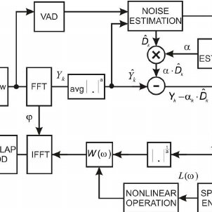 Block diagram of a modified spectral subtraction