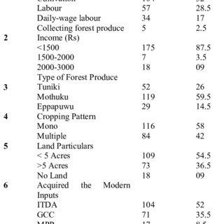 (PDF) SOCIO-ECONOMIC DEVELOPMENT OF PRIMITIVE TRIBES: AN