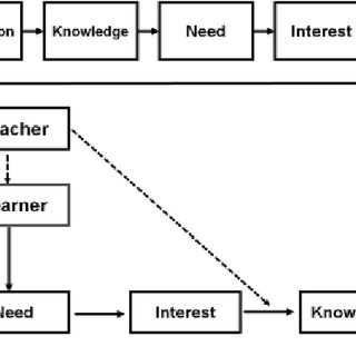 (PDF) USE OF INFORMATION AND COMMUNICATION TECHNOLOGY (ICT