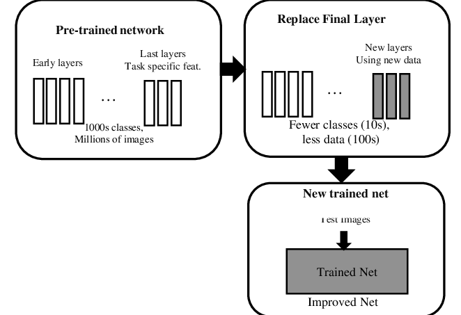 Block diagram showing the transfer learning strategy [40