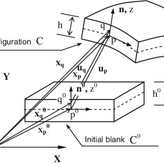 (PDF) Optimization of drawbead design in sheet forming