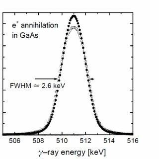 Doppler broadening example of positron annihilation
