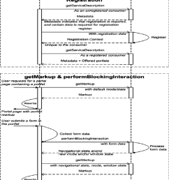 12 sequence diagram wsrp protocol 28  [ 850 x 1048 Pixel ]