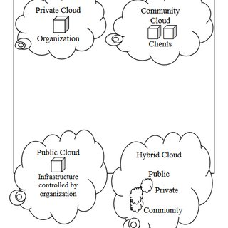 (PDF) Cloud Computing: A review of the Concepts and