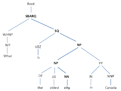 The syntax tree of a sample question in which the head