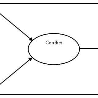 (PDF) Personal-organisational value conflicts and job