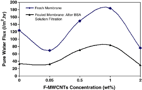 Flux of different membranes during fi ltration of BSA