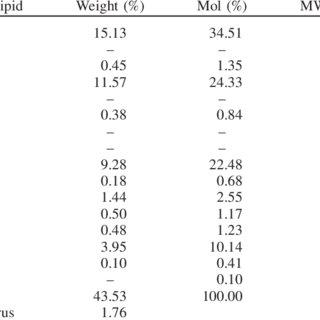 (PDF) Optimization on preparation condition of