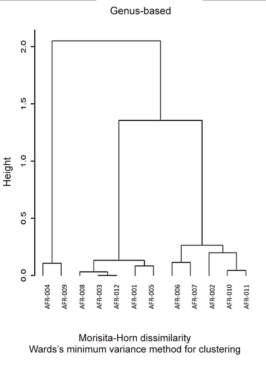 hight resolution of dendrogram reflecting the healthy afr001 006 and colon polyps afr007 012