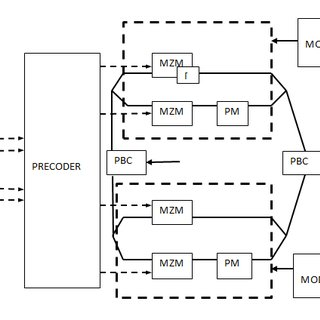 (PDF) Modeling of OFDM and DP-QPSK Based Systems with WDM