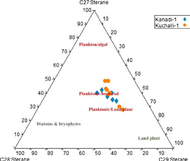 Ternary plot showing the relationship between sterane