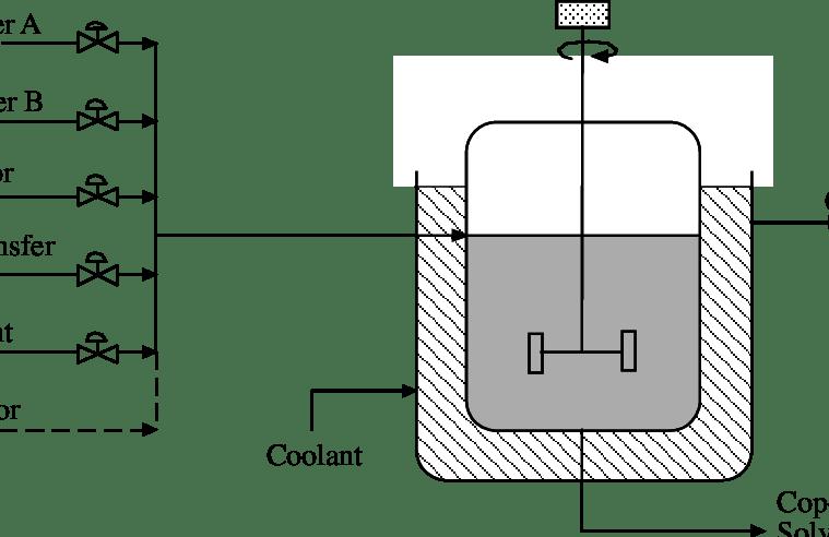 Stream diagram of the copolymerization reactor.