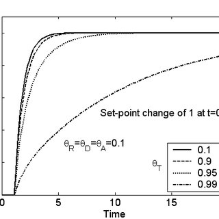 First-Order-Plus-Time-Delay model fit to the true process