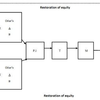 Illustration of goal-setting theory (Mullins, 2005