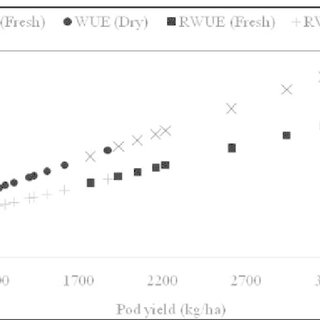 (PDF) Comparative assessment of yield and water use