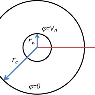 The dependence of the corona current I0 on the voltage