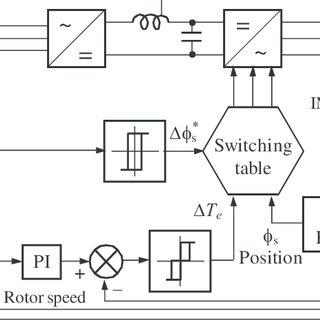 Back-EMF, current and position Hall Effect Sensors