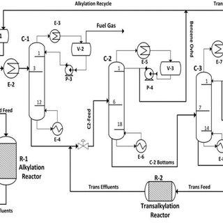 (PDF) The Production of Cumene via the Alkylation of