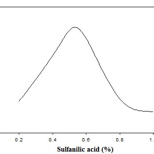 (PDF) A Spectrophotometric Method for the Determination of