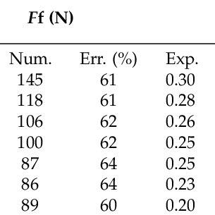 Johnson-Cook viscoplastic-damage parameters of AA2024-T351
