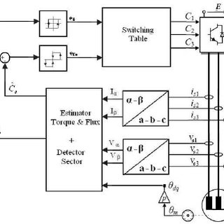 (a) block diagram of the PWM controlled arm i of the