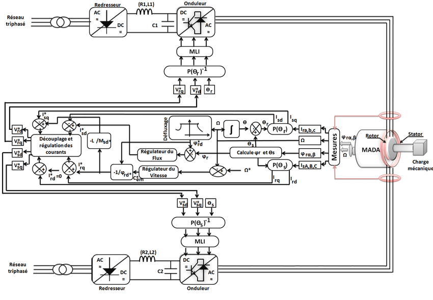 Block diagram of the direct vector control of DFIG