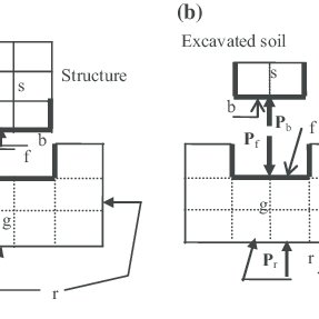 (PDF) Dynamic Response of Pile Reinforced Soils and Piled