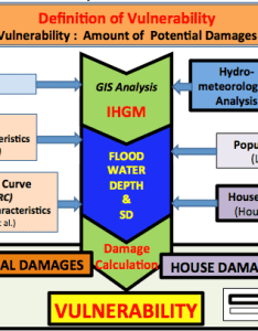 Flowchart of ihgm for flood vulnerability assessment also download rh researchgate