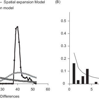 (PDF) Genetic Structure of Hylarana erythraea (Amphibia