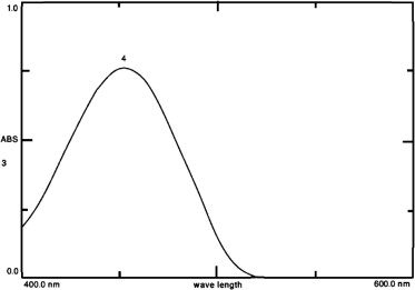 Absorption spectra of reaction product between benoxinate