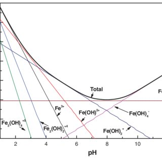 Equilibrium solubility diagram of ferric hydrolysis