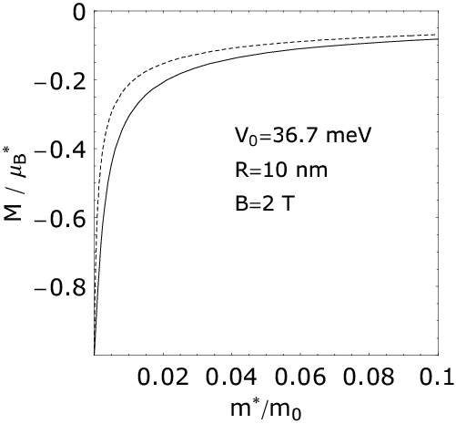 Magnetization versus effective mass of a quantum dot with parabolic... | Download Scientific Diagram