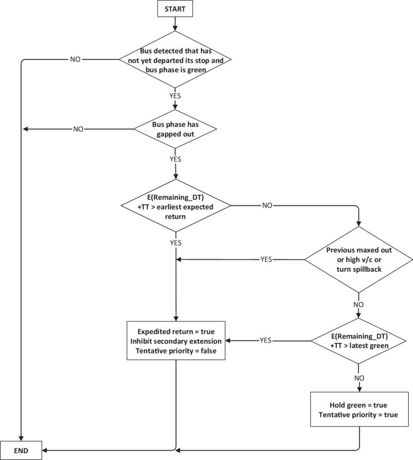 hight resolution of flowchart of predictive tentative priority logic